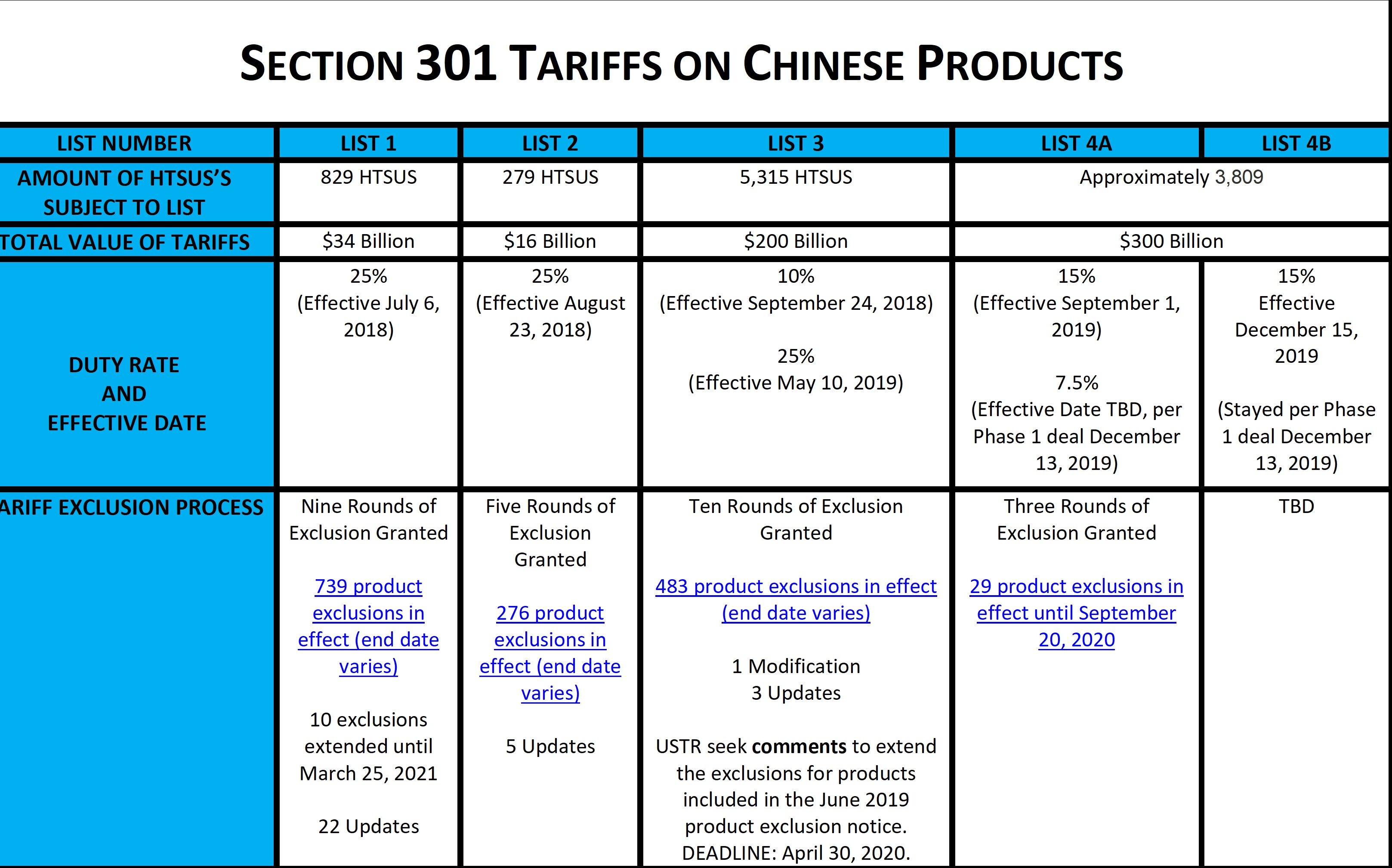 China chart 3-28-20
